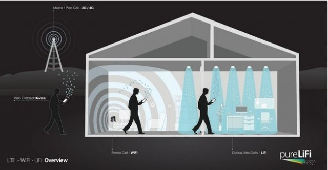 La alternativa a LiFi, la posible alternativa del WiFi, se presenta